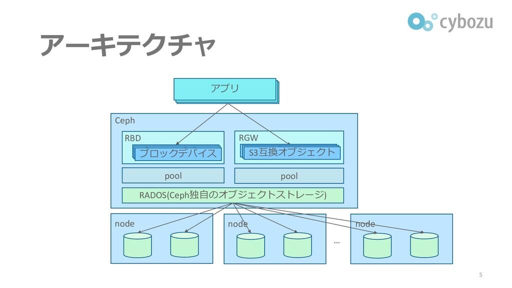 アーキテクチャ 5 アプリ RADOS(Ceph独自のオブジェクトストレージ) Ceph no...