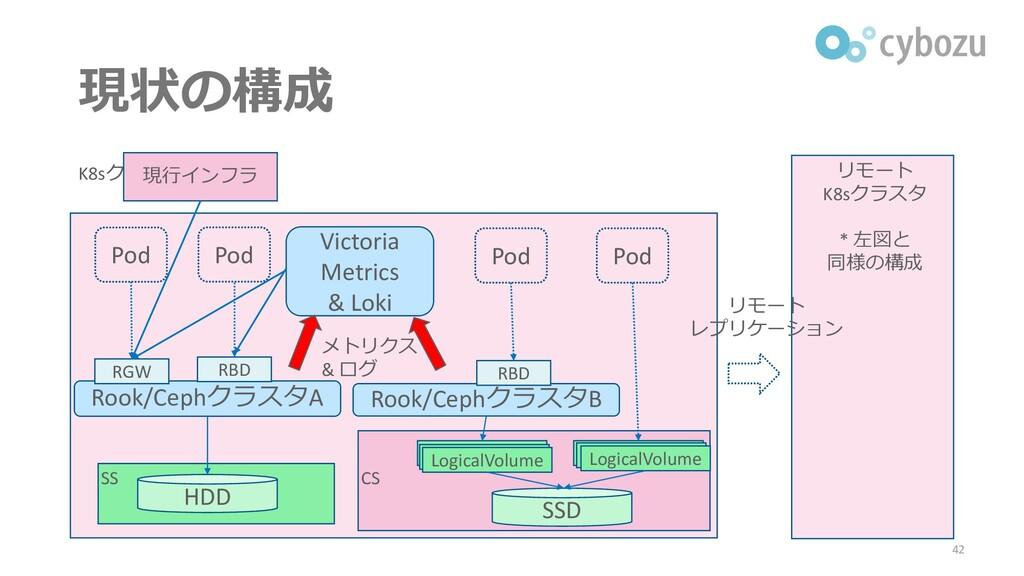 現状の構成 42 K8sクラスタ リモート レプリケーション Victoria Metrics...