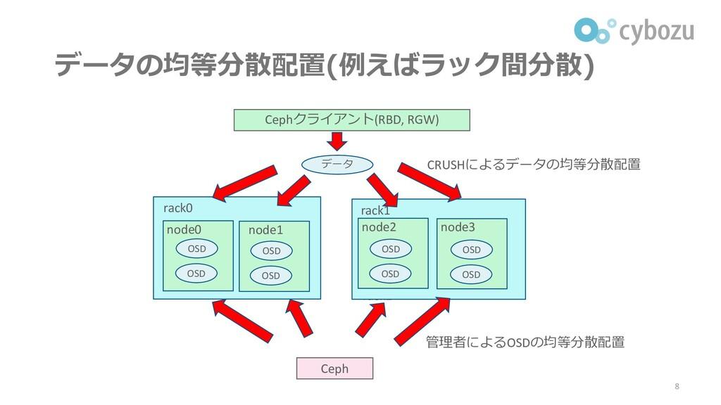 データの均等分散配置(例えばラック間分散) 8 rack1 rack0 rack1 rack0...