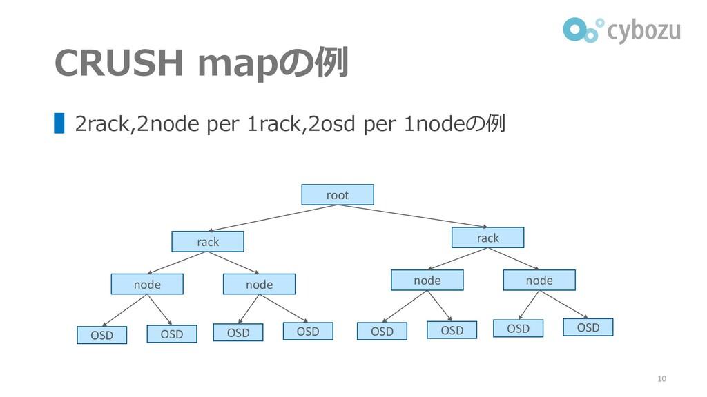CRUSH mapの例 ▌2rack,2node per 1rack,2osd per 1no...