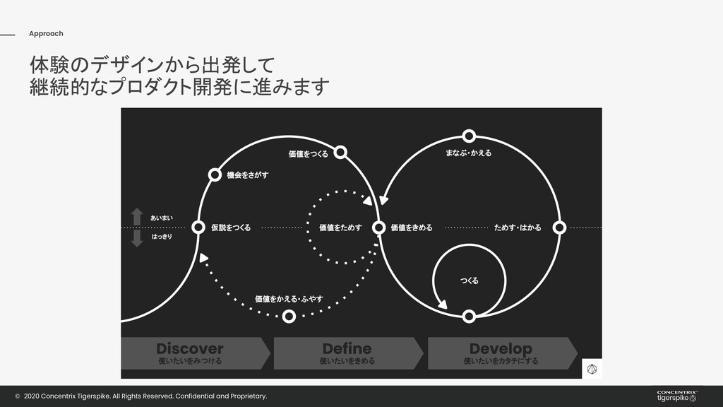 Approach Experience Design Technology 体験のデザインから...