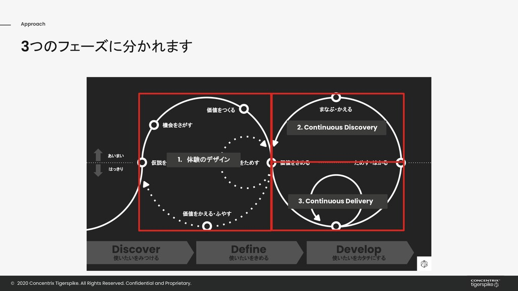 Approach Experience Design Technology 3つのフェーズに分...