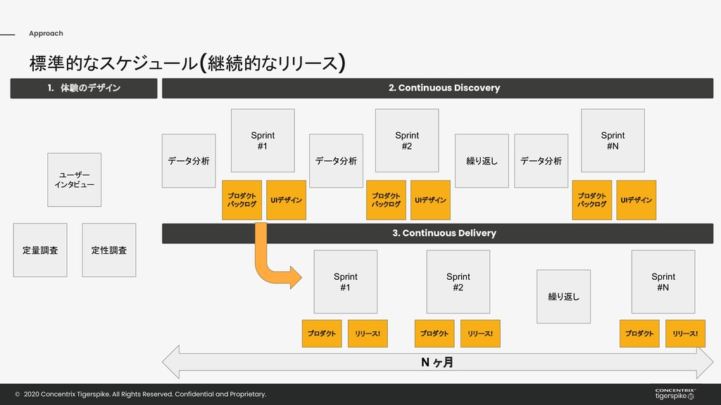 Approach 標準的なスケジュール(継続的なリリース) © 2020 Concentrix...