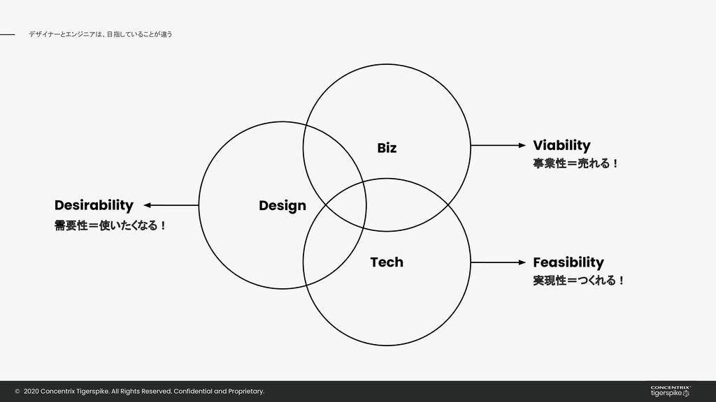 デザイナーとエンジニアは、目指していることが違う © 2020 Concentrix Tige...