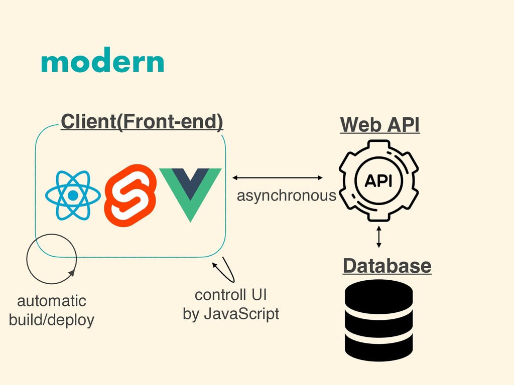 modern Database Client(Front-end) Web API autom...