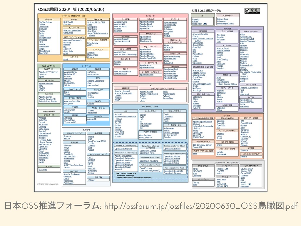 ຊOSSਪਐϑΥʔϥϜ: http://ossforum.jp/jossfiles/2020...