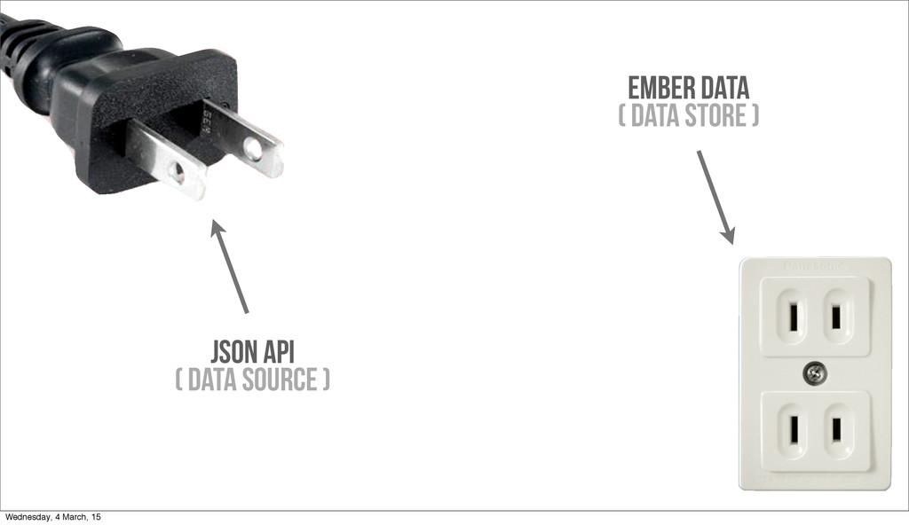 Ember Data ( DATA STORE ) JSON API ( DATA SOURC...
