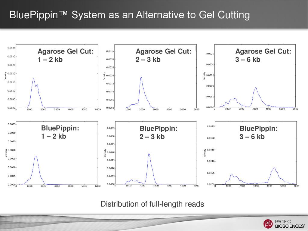 BluePippin™ System as an Alternative to Gel Cut...