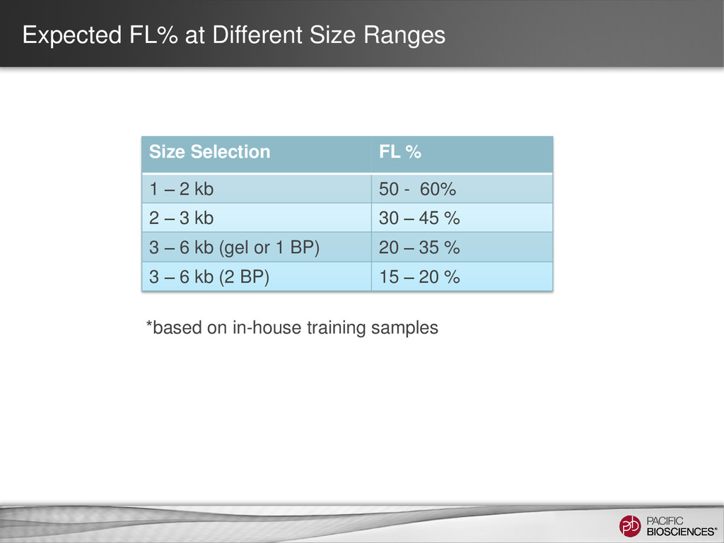 Expected FL% at Different Size Ranges Size Sele...