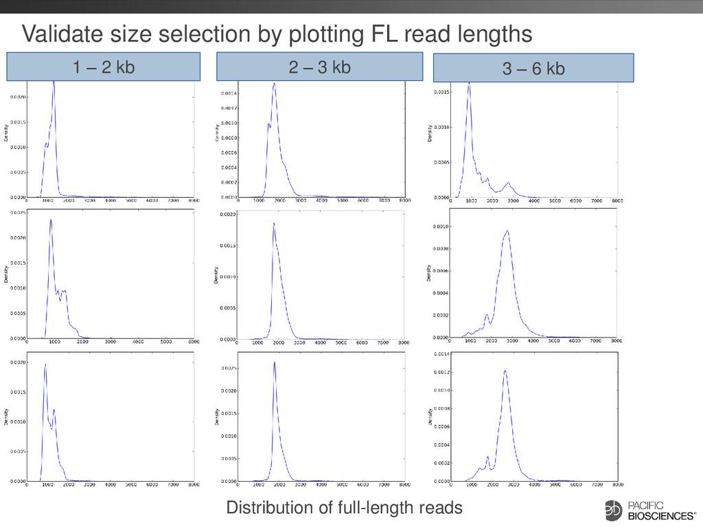 Validate size selection by plotting FL read len...