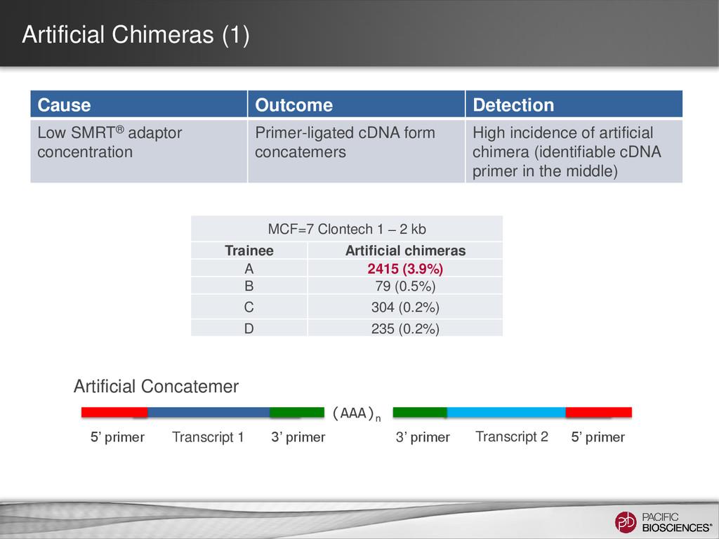Artificial Chimeras (1) Cause Outcome Detection...
