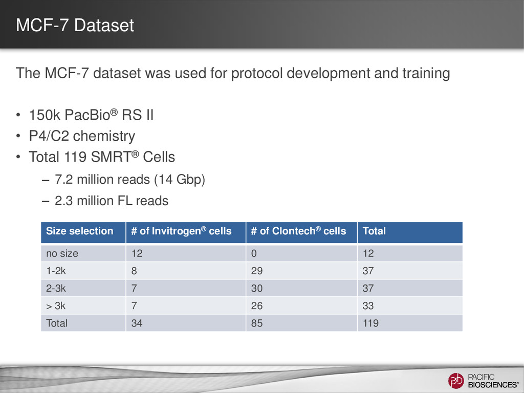 MCF-7 Dataset The MCF-7 dataset was used for pr...