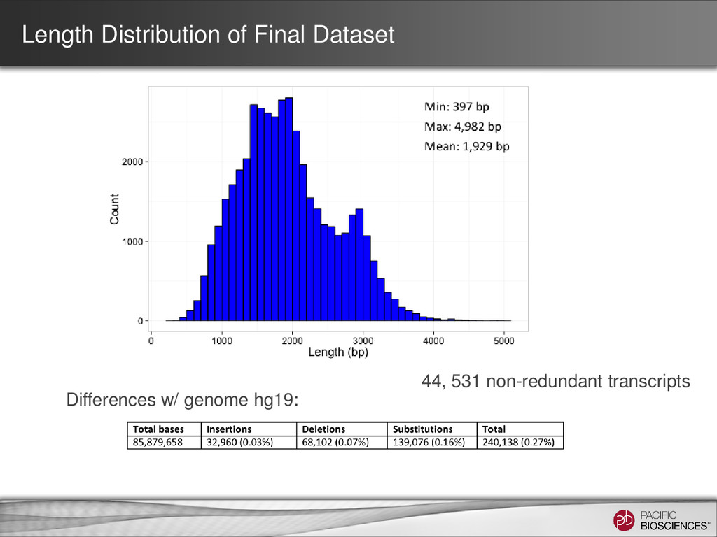 Length Distribution of Final Dataset Difference...