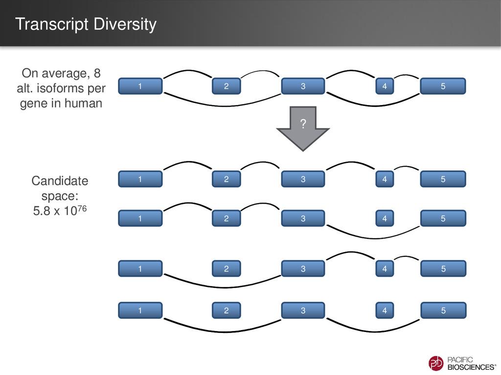 Transcript Diversity On average, 8 alt. isoform...