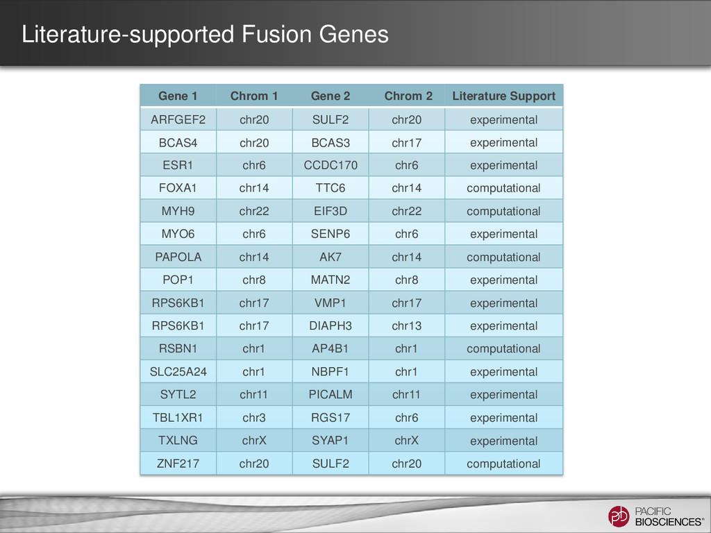 Literature-supported Fusion Genes Gene 1 Chrom ...