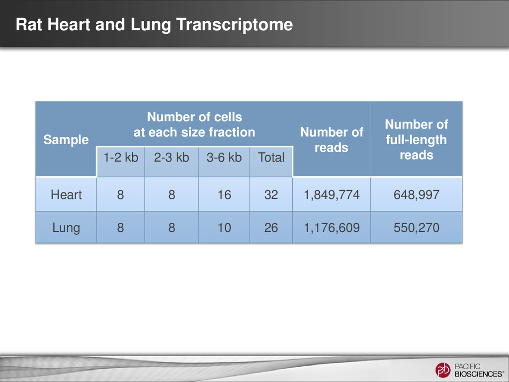 Rat Heart and Lung Transcriptome Sample Number ...