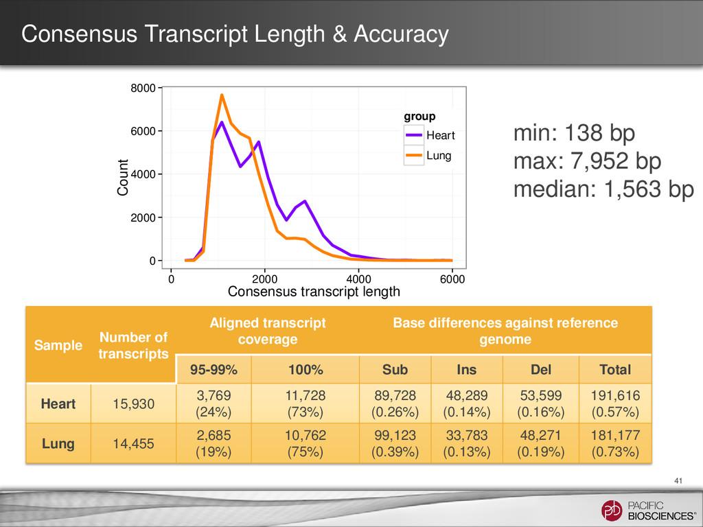 Consensus Transcript Length & Accuracy 41 0 200...
