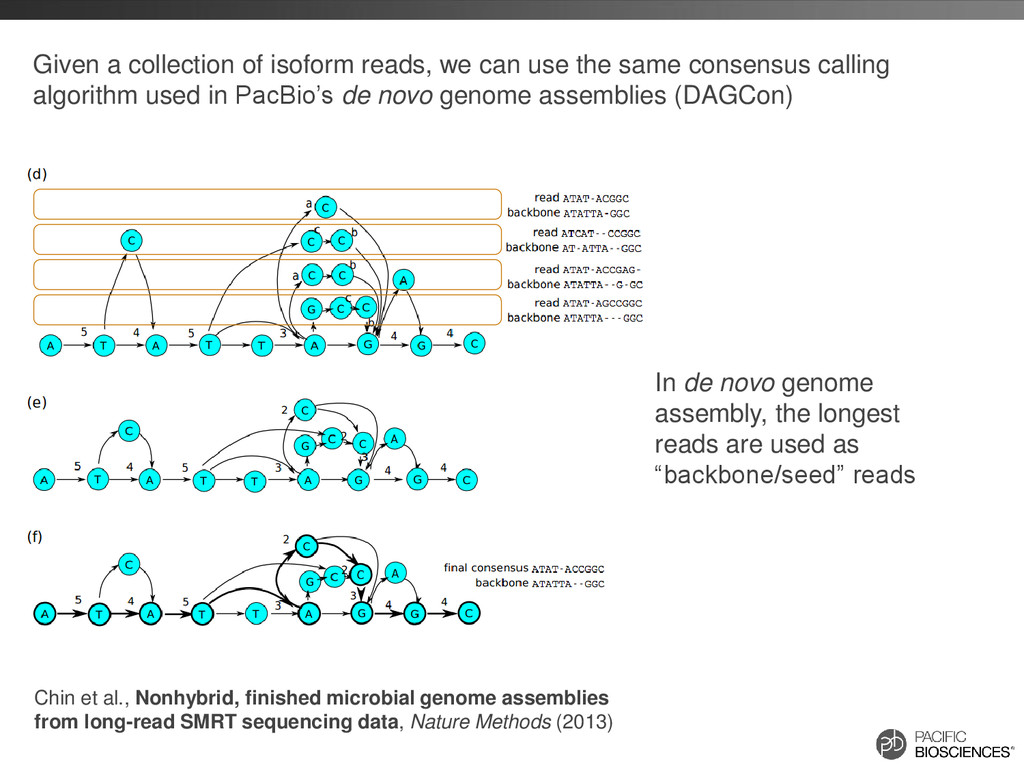Given a collection of isoform reads, we can use...