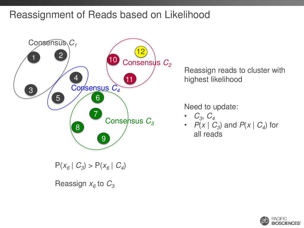 Reassignment of Reads based on Likelihood Conse...