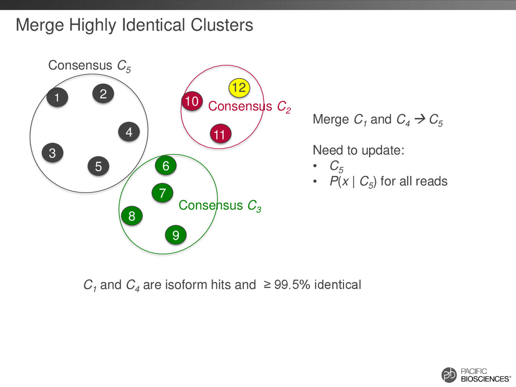 Merge Highly Identical Clusters Consensus C3 Co...