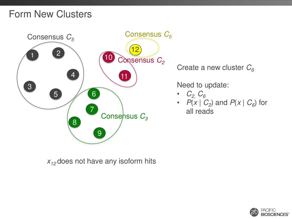 Form New Clusters Consensus C3 Consensus C2 1 4...