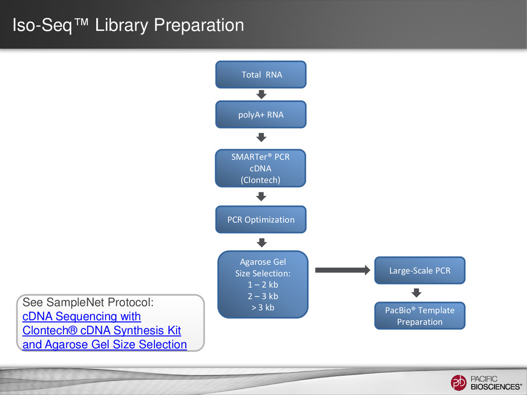 Iso-Seq™ Library Preparation See SampleNet Prot...