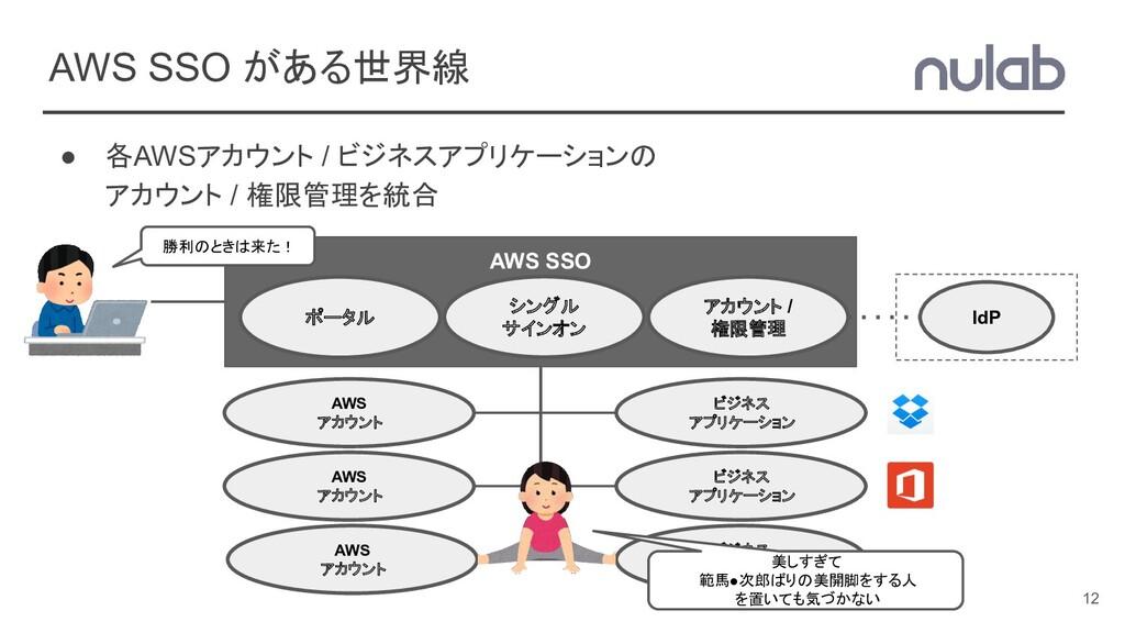 AWS SSO がある世界線 ● 各AWSアカウント / ビジネスアプリケーションの アカウン...