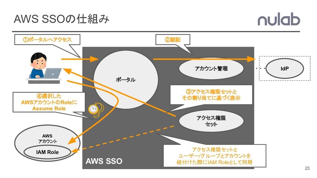 AWS SSOの仕組み 23 AWS SSO AWS アカウント アクセス権限 セット IAM...