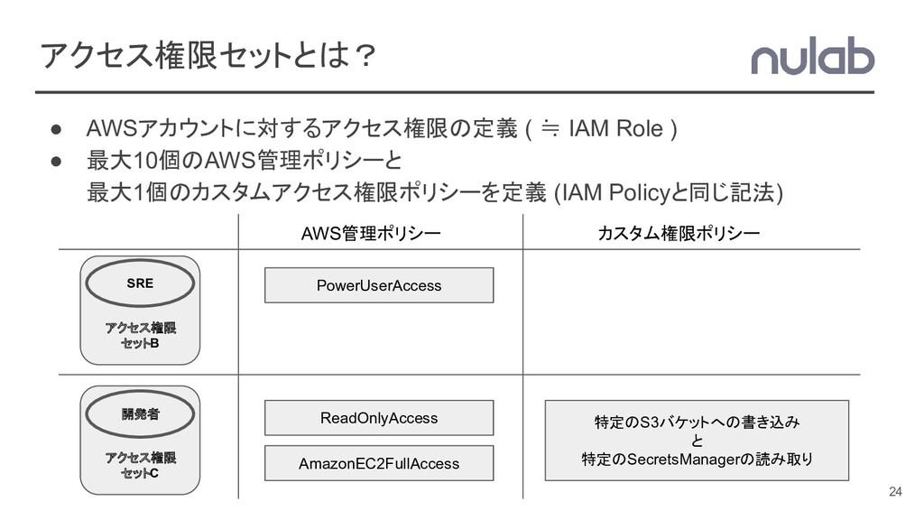 アクセス権限セットとは? ● AWSアカウントに対するアクセス権限の定義 ( ≒ IAM Ro...