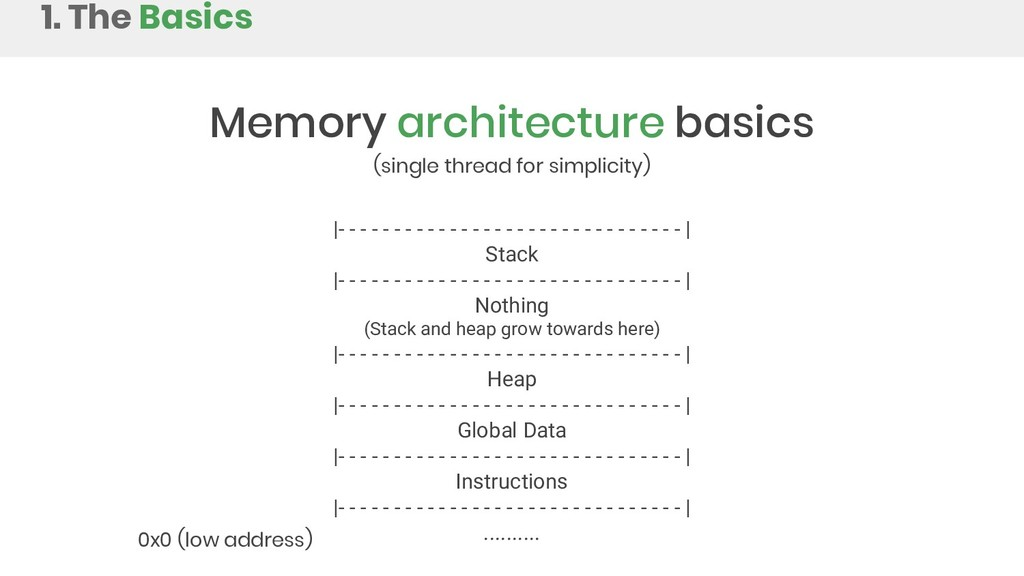 Memory architecture basics (single thread for s...