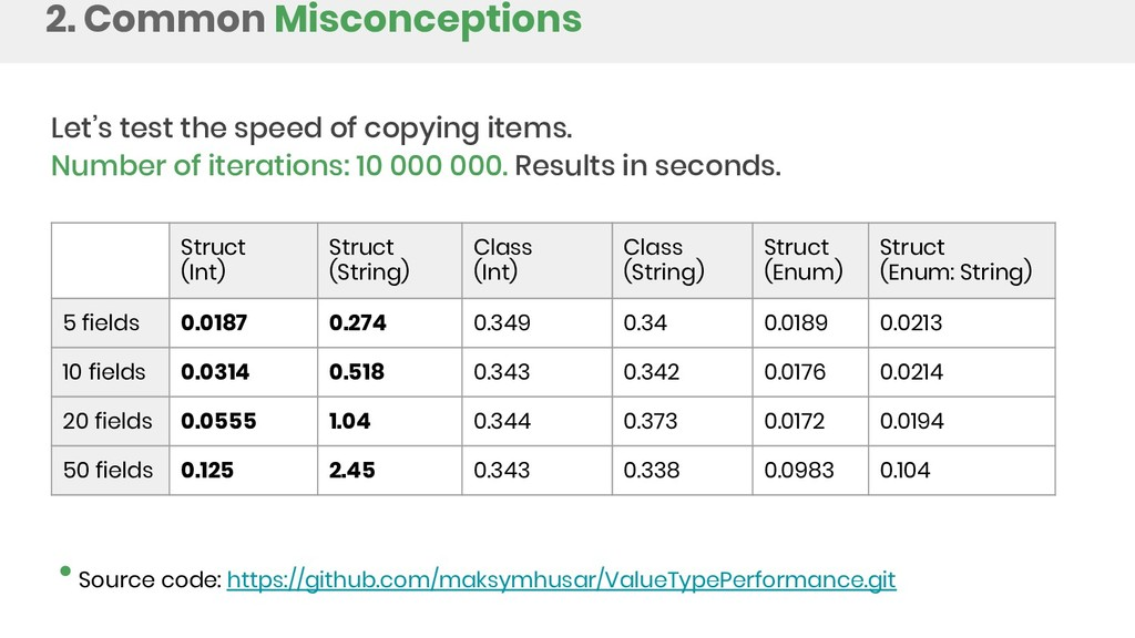 2. Common Misconceptions Let's test the speed o...
