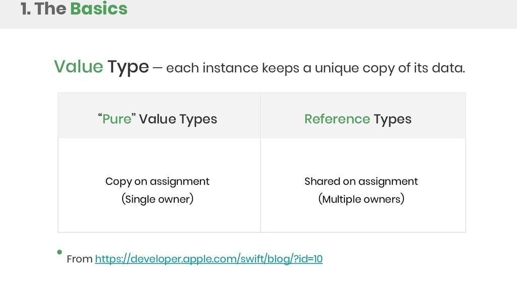 Value Type — each instance keeps a unique copy ...