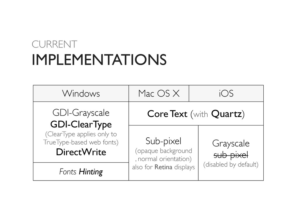 CURRENT IMPLEMENTATIONS Windows Mac OS X iOS iO...