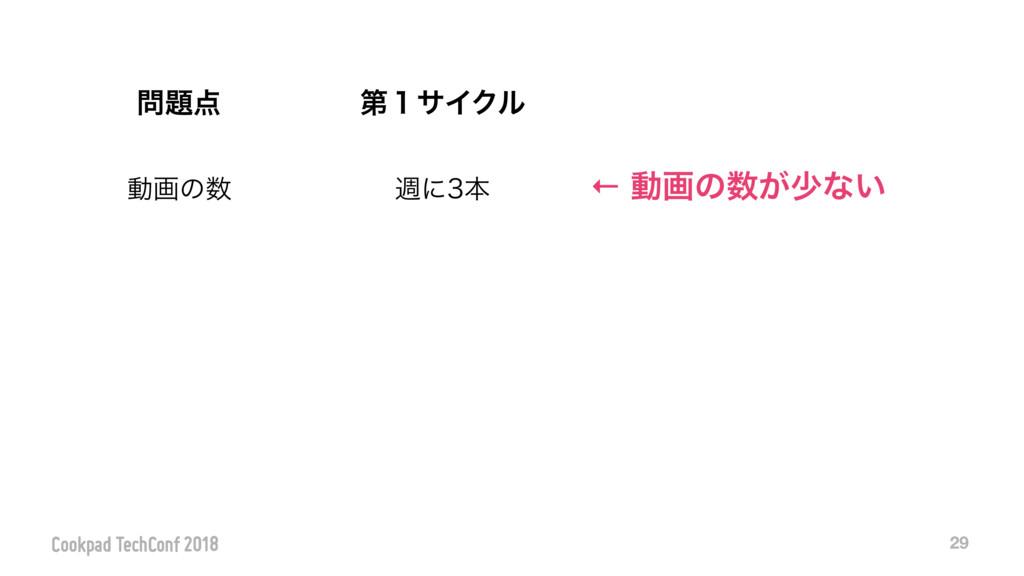 29  ୈ̍αΠΫϧ ಈըͷ िʹຊ ← ಈըͷ͕গͳ͍