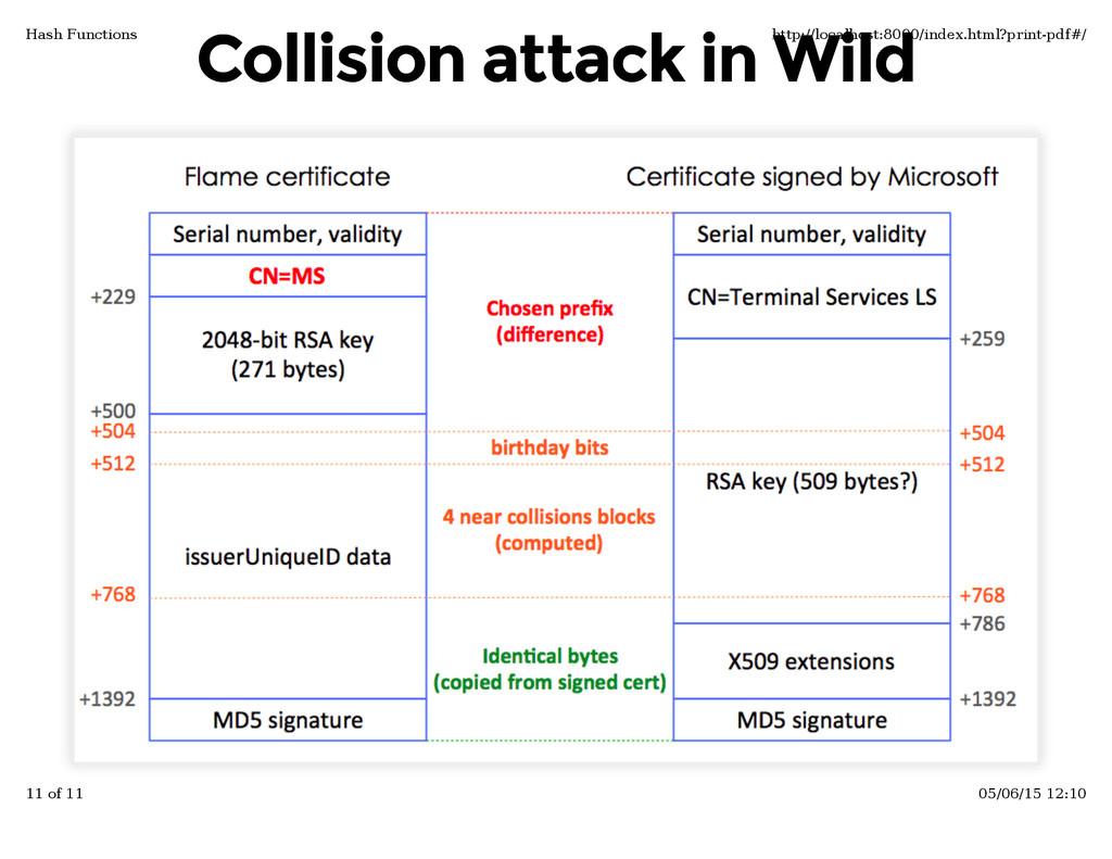 Collision attack in Wild Collision attack in Wi...