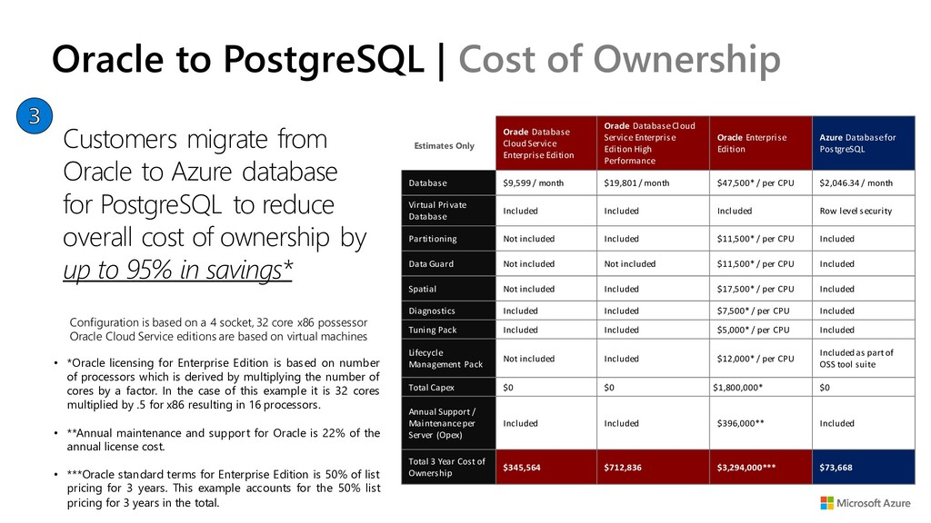 Oracle to PostgreSQL | Cost of Ownership Custom...