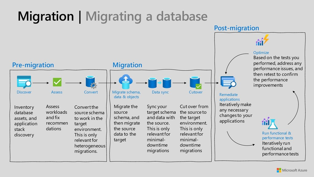 Migration | Migrating a database Inventory data...