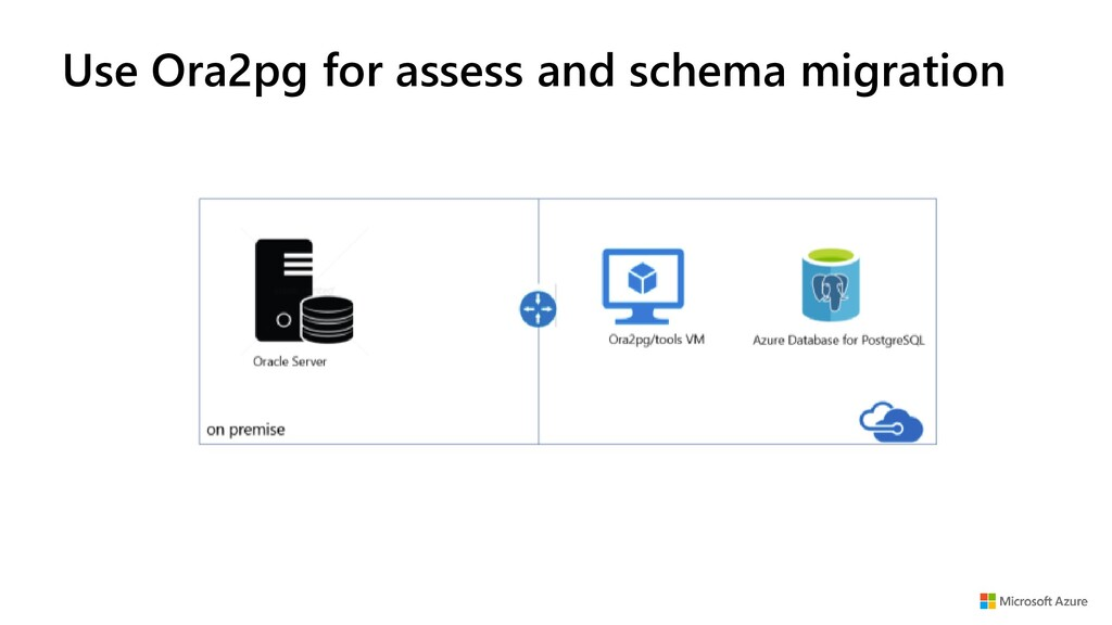 Use Ora2pg for assess and schema migration