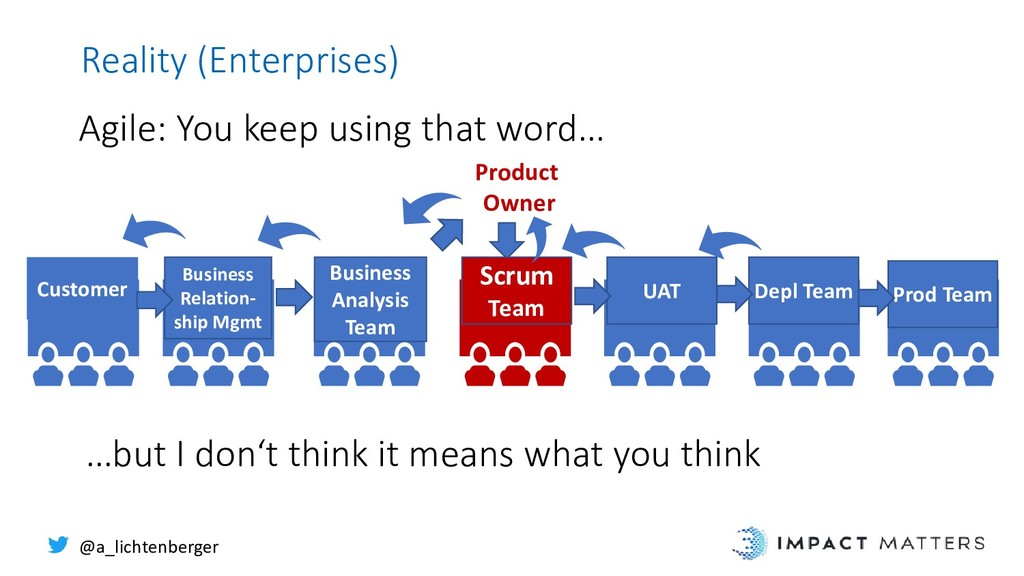 Reality (Enterprises) Agile: You keep using tha...