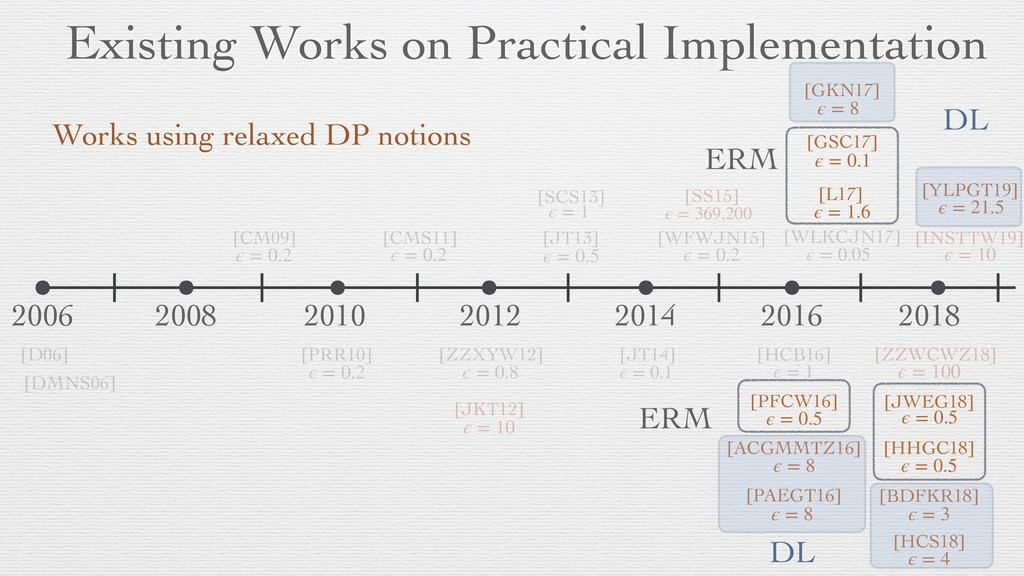 Existing Works on Practical Implementation 2006...