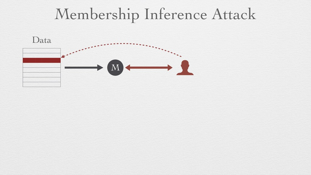 Membership Inference Attack Data M