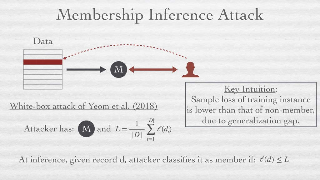 Membership Inference Attack Data M White-box at...