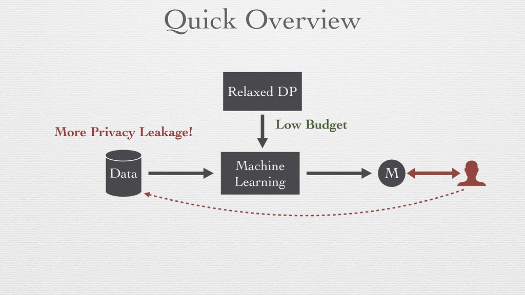 Quick Overview Data Machine Learning M Differen...