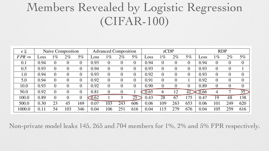 Members Revealed by Logistic Regression (CIFAR-...