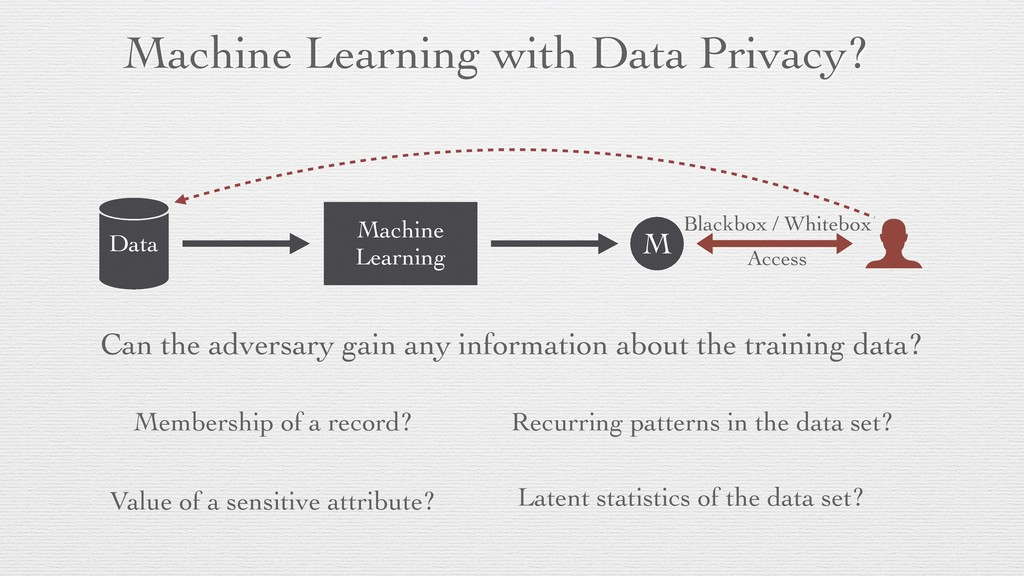 Machine Learning with Data Privacy? Data Machin...