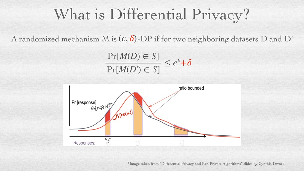 What is Differential Privacy? A randomized mech...