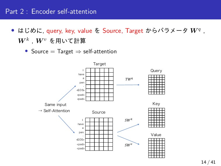 Part 2 : Encoder self-attention • ͡Ίʹ, query, ...