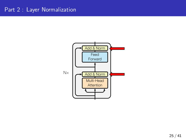 Part 2 : Layer Normalization 25 / 41
