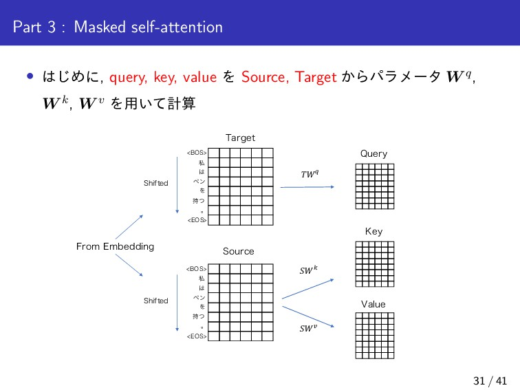 Part 3 : Masked self-attention • ͡Ίʹ, query, k...