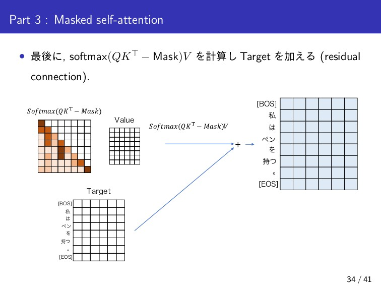 Part 3 : Masked self-attention • ࠷ޙʹ, softmax(Q...
